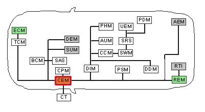 VOLVO Control Units and Shortenings